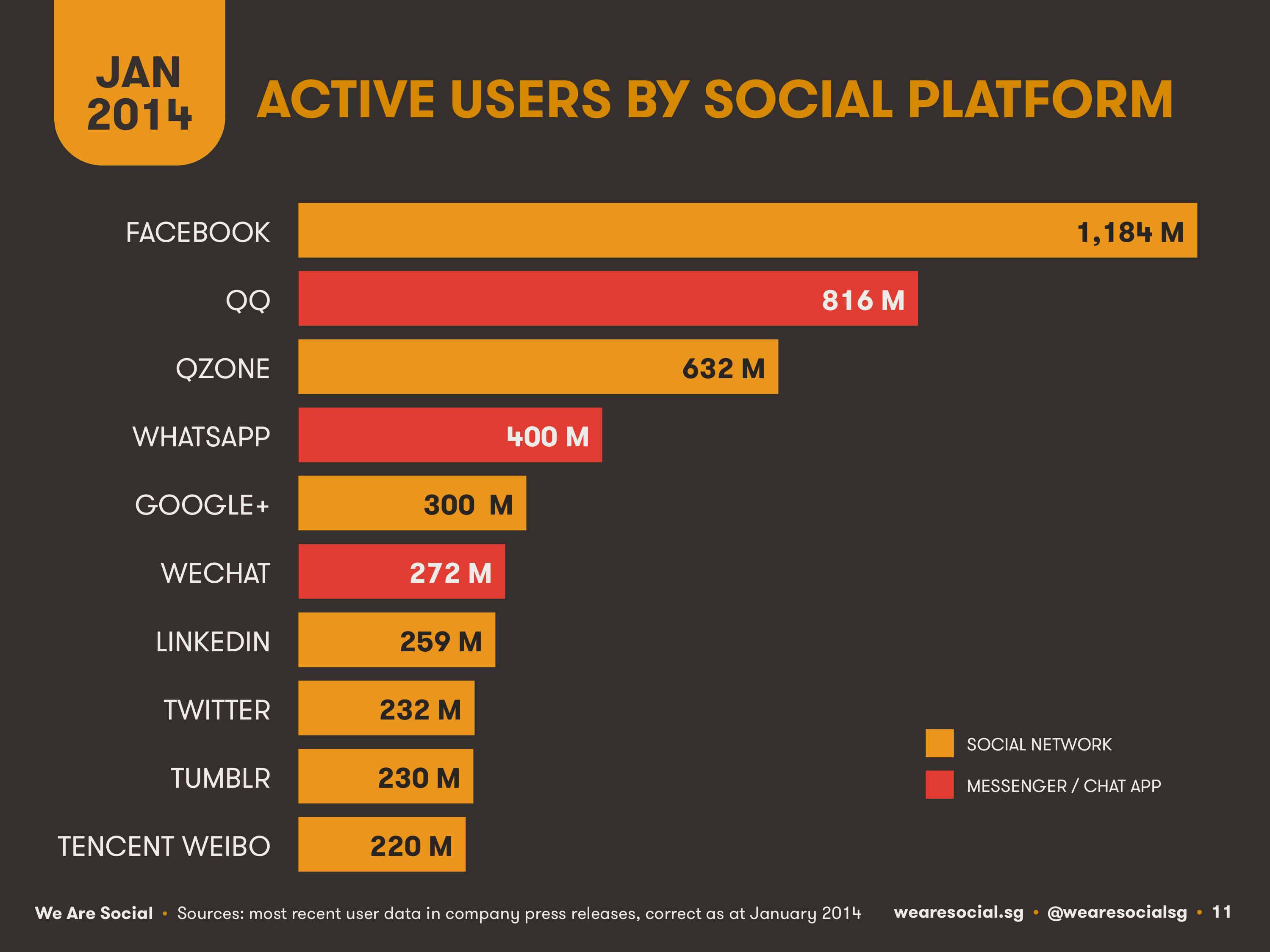 تقرير: احصائيات الشبكات الإجتماعية والإنترنت