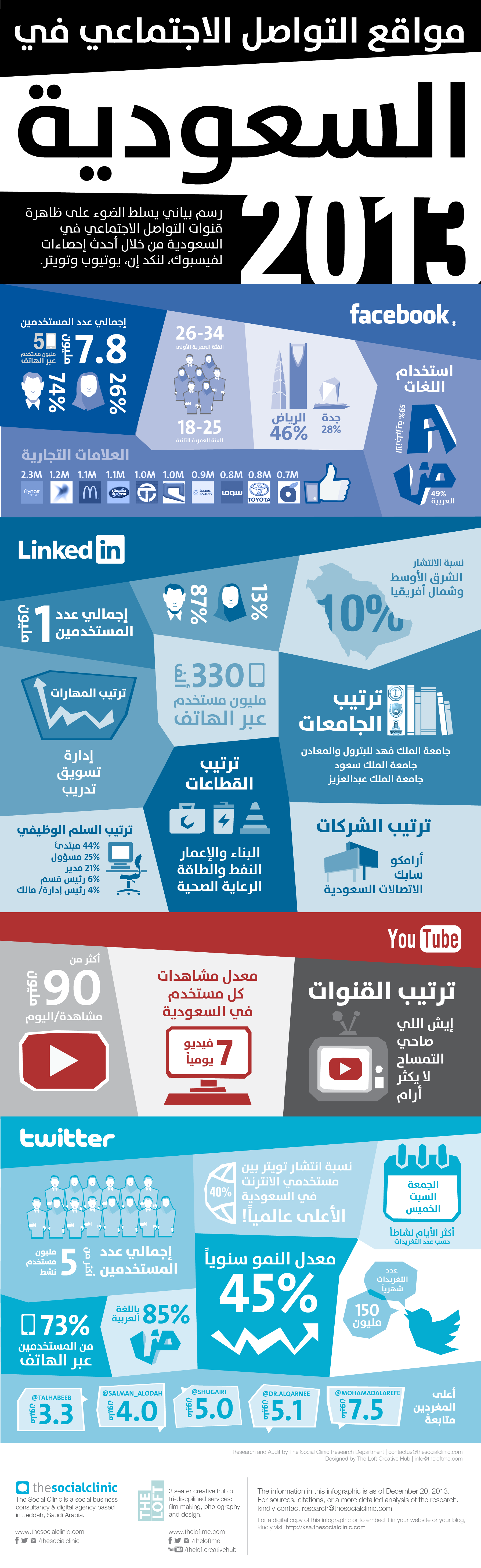 The State of Social Media in Saudi Arabia AR انفوجرافيك جديد عن استخدام الشبكات الإجتماعية في السعودية للعام 2013