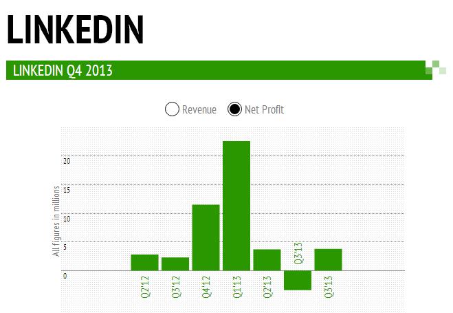 ارباح لينكدان ربع رابع 2013 لينكدإن تهرب من شبح الخسارة بأرباح ربعية أقل من 4 مليون دولار