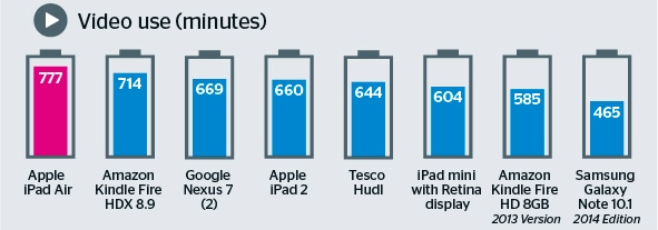 Tablet-battery-life2