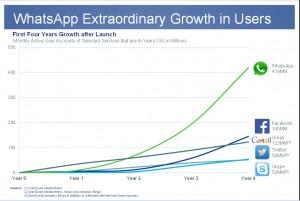 WhatsApp-growth