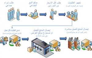 تسلسل عملية البيع الجماعي الالكتروني