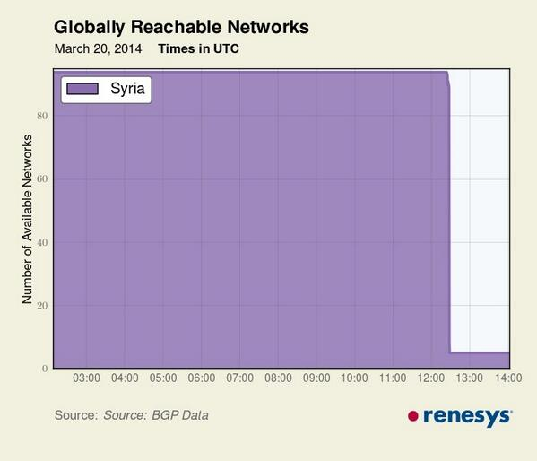 internet in syria