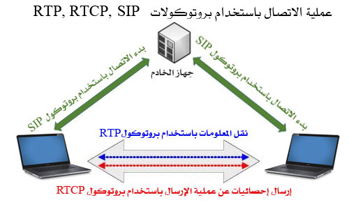 RTP Diagram