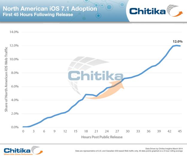 chikita-ios-7-1-adoption-rate1