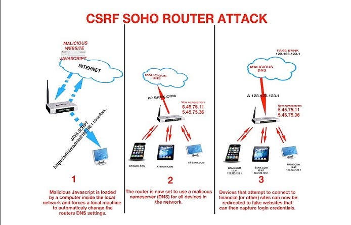 csrf-router-attack 3