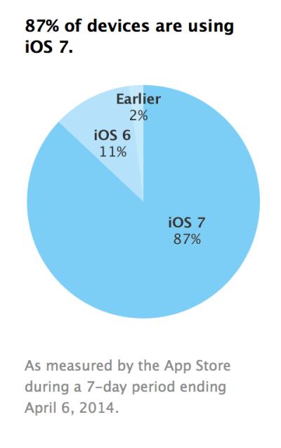 نظام تشغيل iOS