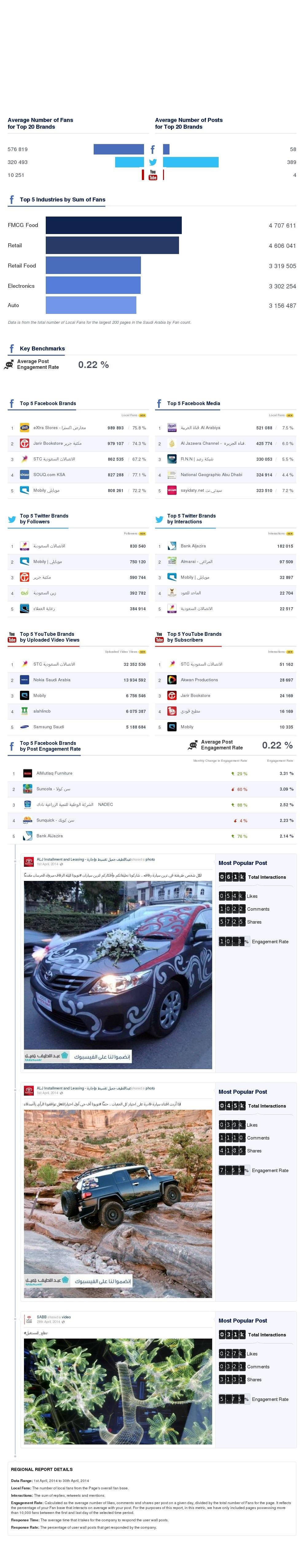 أداء الشركات السعودية على مواقع التواصل الاجتماعي لشهر أبريل 2014