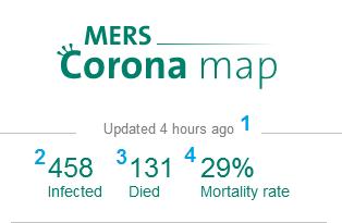 حالات الإصابة من فيروس كورونا