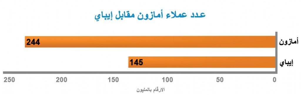 مقارنة عدد العملاء بين أمازون و إيباي