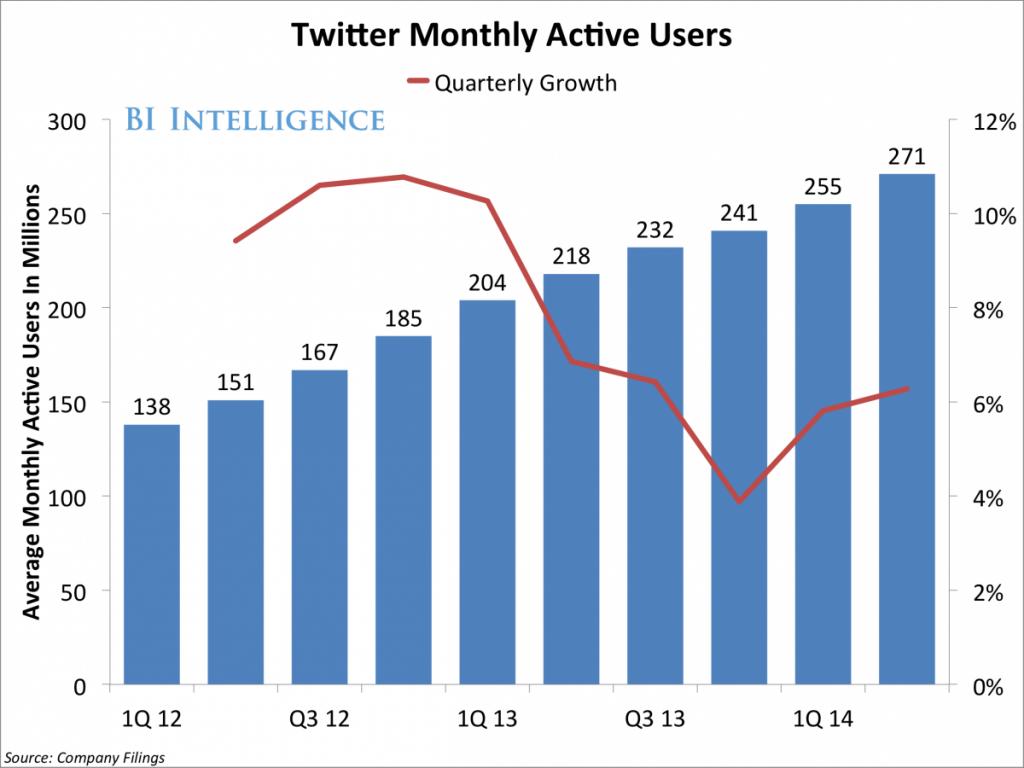 نتائج تويتر