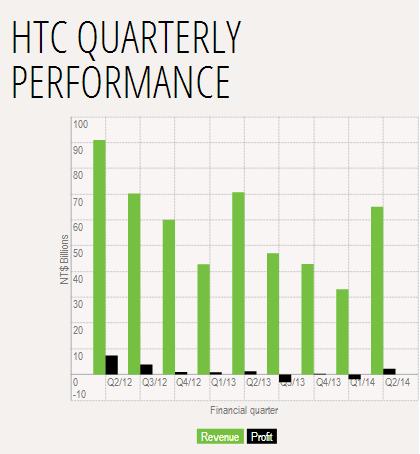 HTC Q2 2014