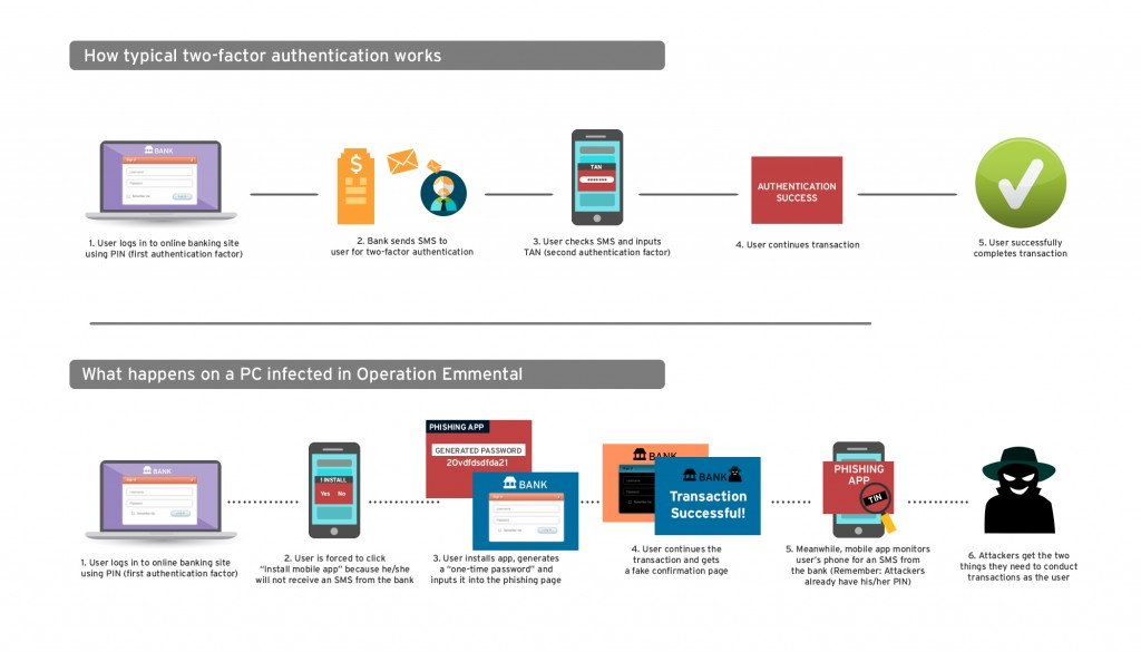 Trend Micro - Two-Factor Authentication