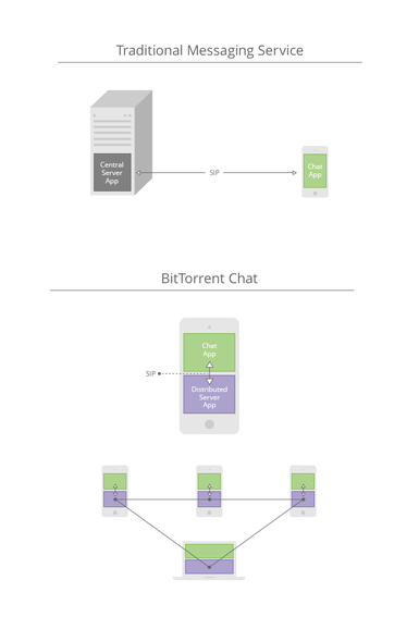 bleep-chat-infographic