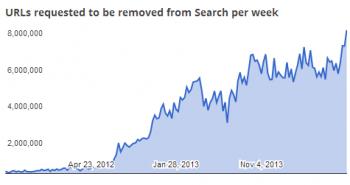 قوقل تتلقى طلبات بإزالة أكثر من مليون رابط يومياً من نتائج البحث