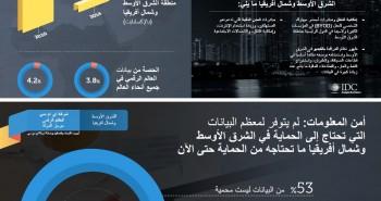 600 % نسبة نمو العالم الرقمي في الشرق الأوسط وشمال إفريقيا