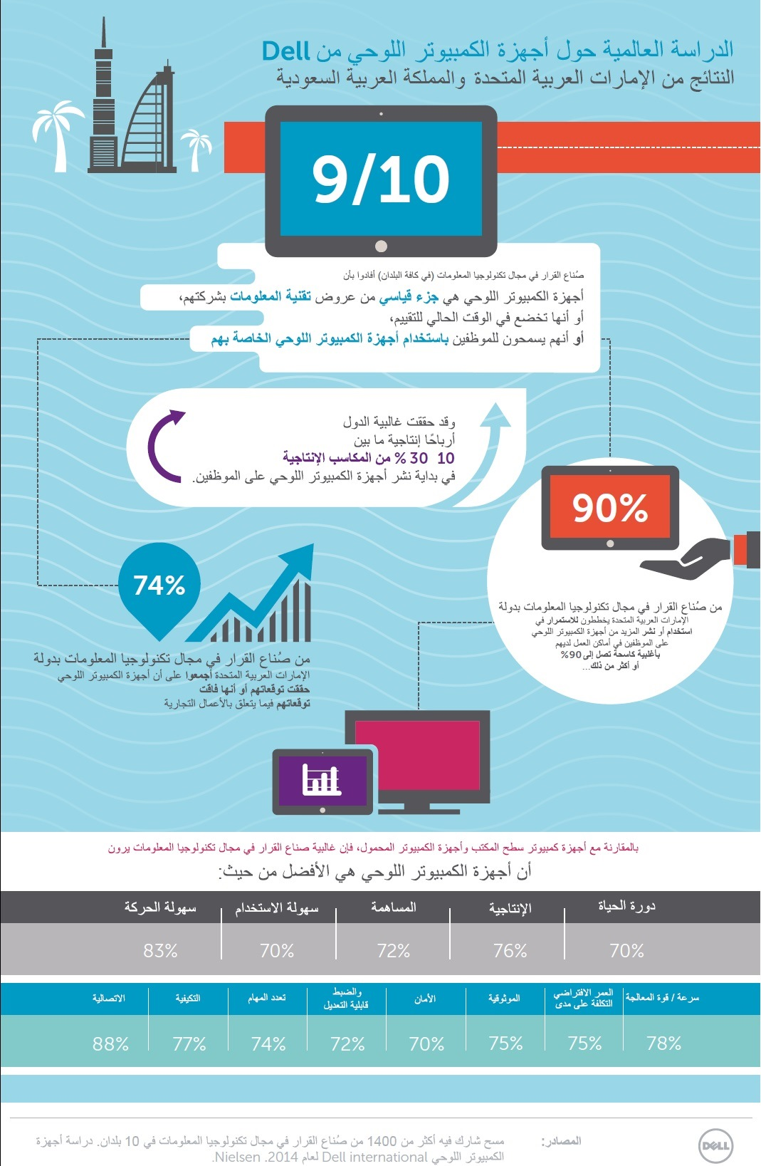 Dell Global Tablet Survey Infographic - UAE-KSA Findings_Arabic