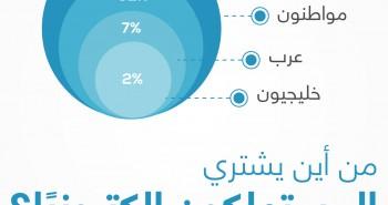 انفوغرافيك: المدفوعات الالكترونية في السعودية 2014