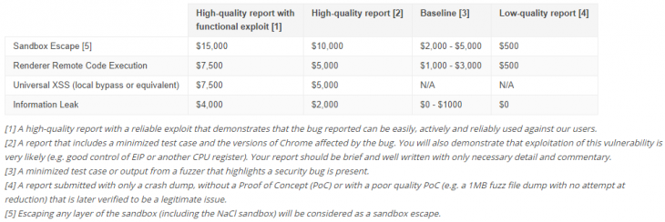 chrome_bounty_breakdown-730x244