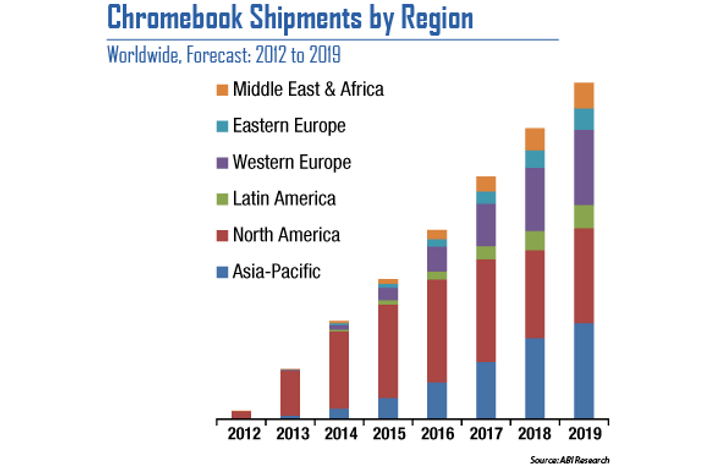 chromebook-sales-by-region