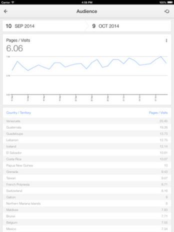 google-analytics-ipad2
