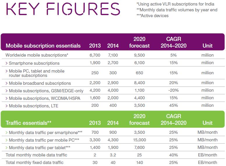 إريكسون: أكثر من 7 مليار اشتراك بالهواتف المحمولة في 2014 - عالم التقنية