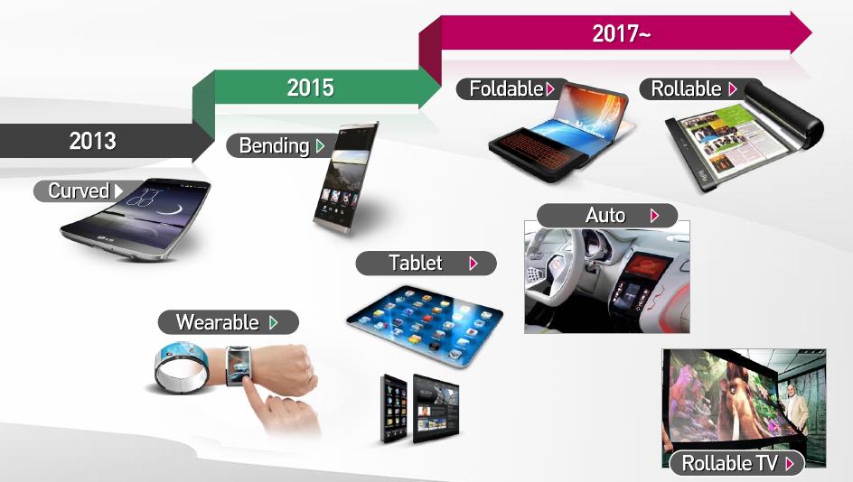 LG-SmartPhone_Roadmap