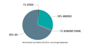 تقارير : زيادة حصص آبل ونظام iOS لدى الشركات في الربع الثالث