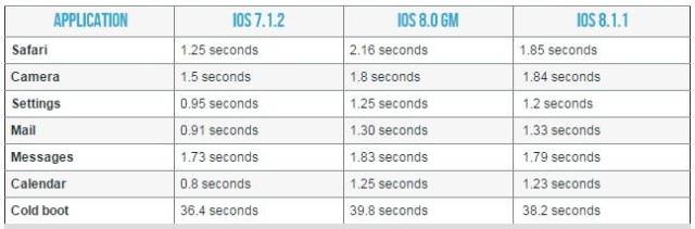 iOS 8.1.1 آيفون 4 إس