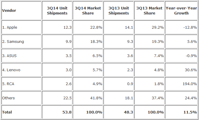 tablets-sales-IDC