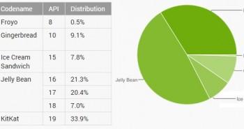 نسخة أندرويد كيت كات تعمل على 34% من أجهزة الاندرويد
