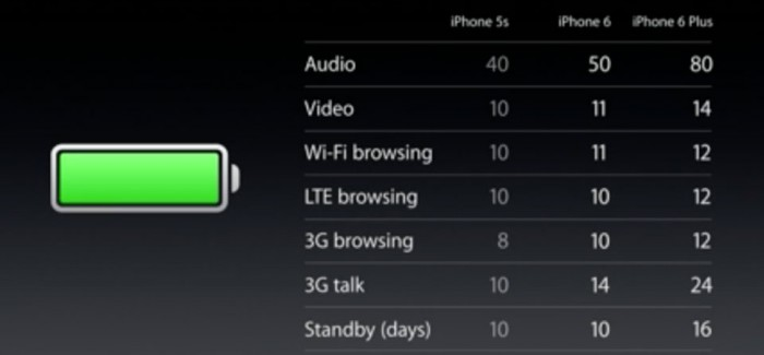Apple-iPhones-battery-performance-700x325