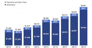 فيس بوك تشهد زيادة 49% في أرباح الربع الرابع