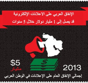 إجمالي الإنفاق العام على الإعلانات في الوطن العربي