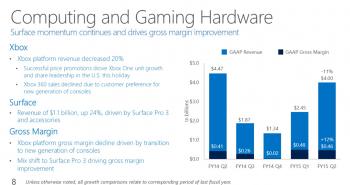 نتائج مايكروسوفت: تحسن في العائدات وتراجع الأرباح 10%