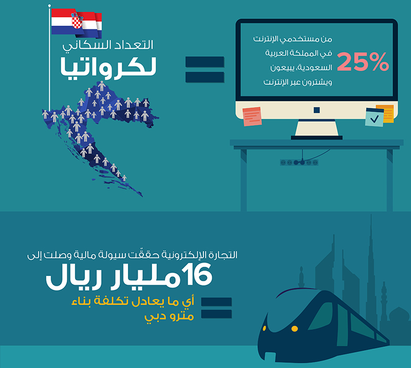 قيمة التجارة الإلكترونية Ù-ÙŠ السعودية