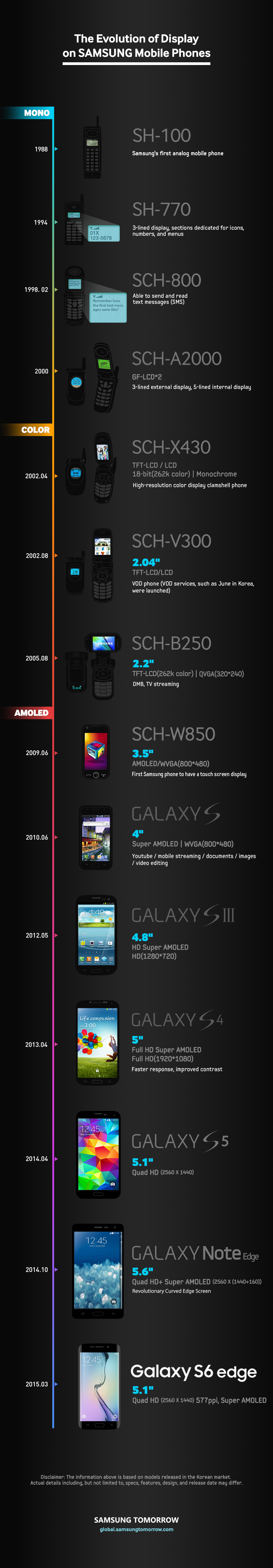 Evolution-of-Smartphone_Display_info_304