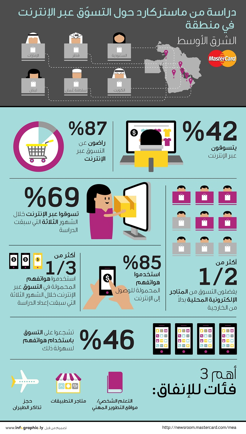MasterCard Online Shopping Infographic 2015