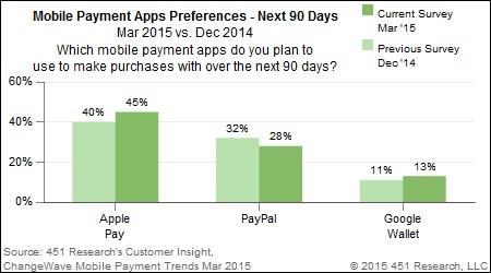 mobile-paymenst-platform-interest