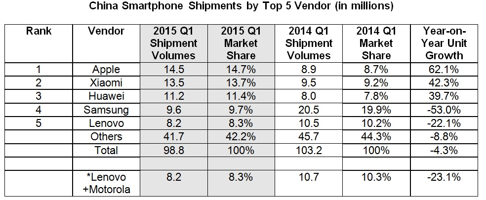 china-smartphone-vendors