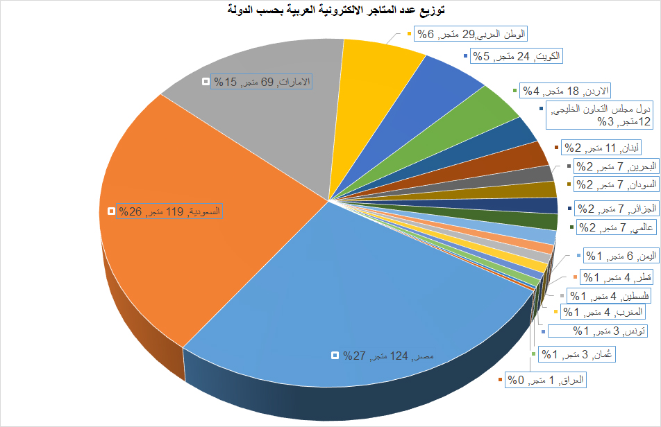 توزيع عدد المتاجر الالكترونية العربية بحسب الدولة