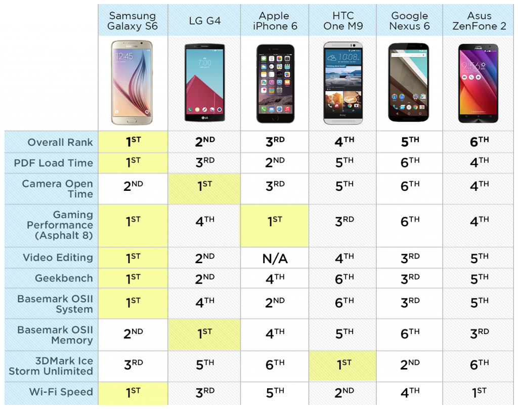 Fastest-Phones-chart