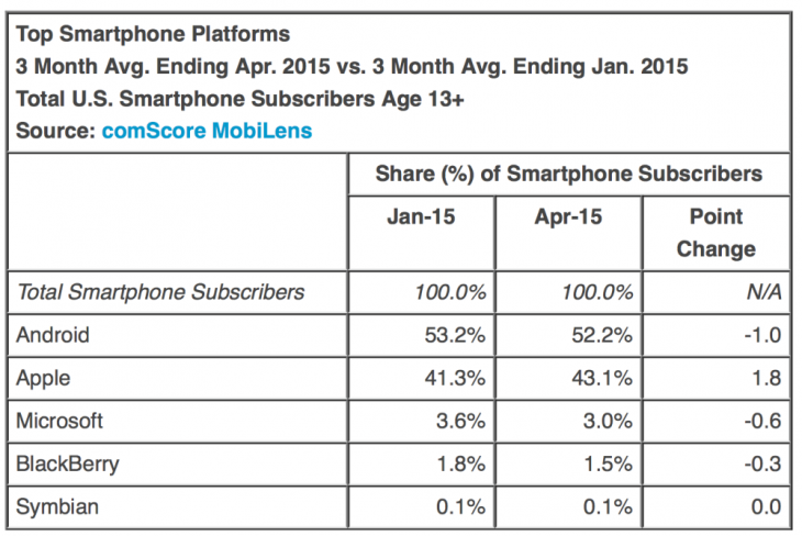 smartphone-platform-percent