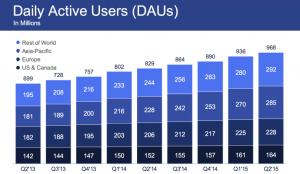 نتائج فيس بوك: عائدات أكثر من 4 مليار وتباطؤ نمو المستخدمين