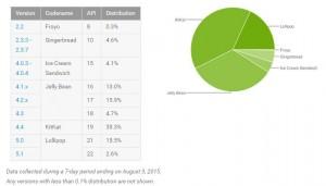 حصة أندرويد لولي بوب تصل إلى 18.1% على مستوى العالم – إحصائيات
