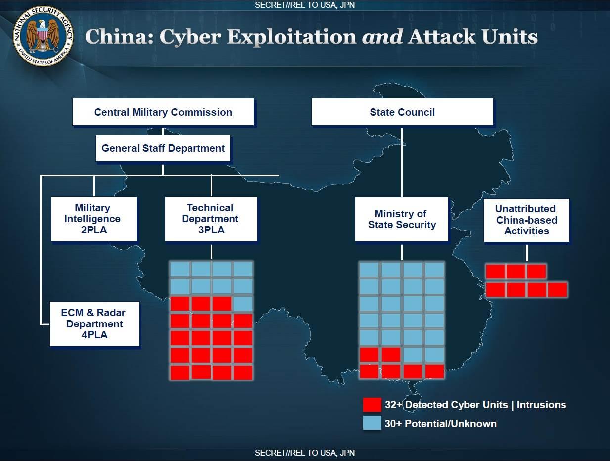 وكالة الأمن القومي تعرف عدد وحدات الاختراق المجندة في الصين