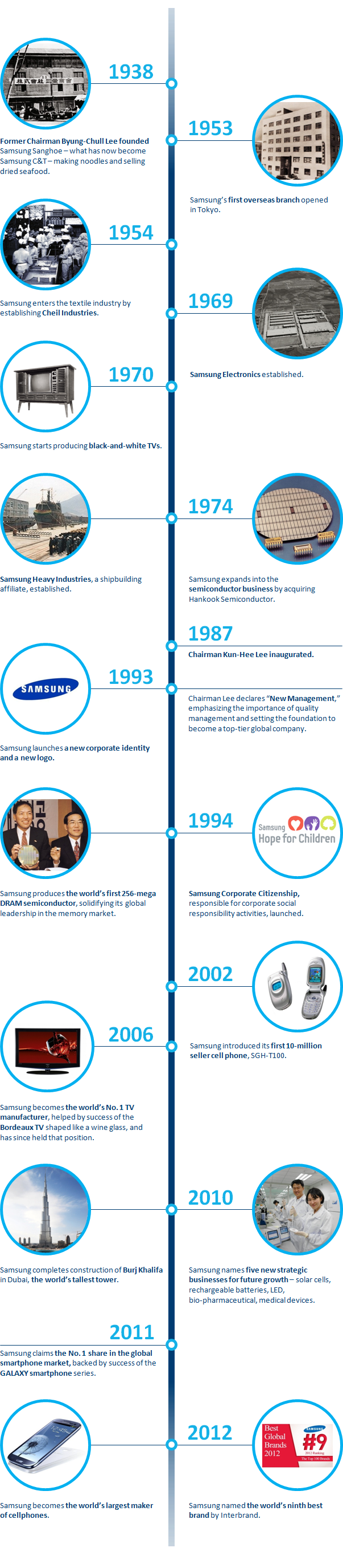 samsung-75years-infographic