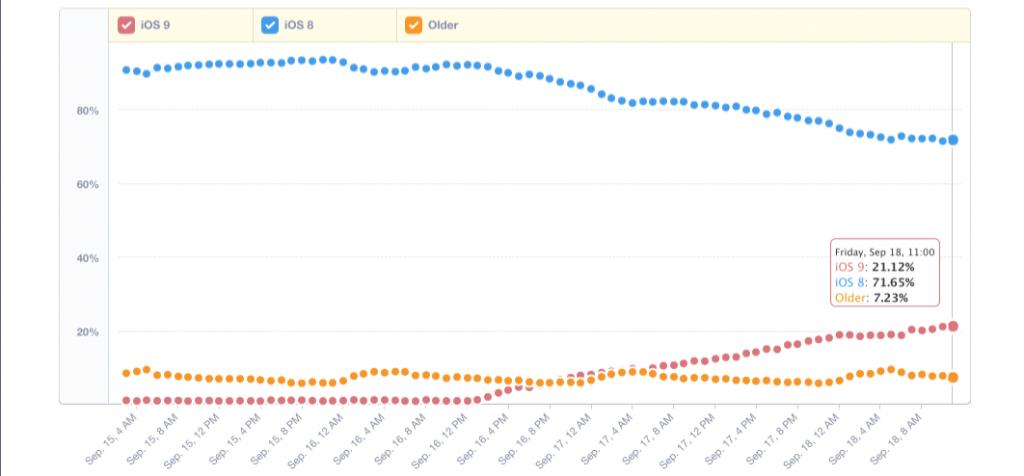 mixpanel-trends-mixpanel-mobile-analytics-2015-09-18-11-24-092