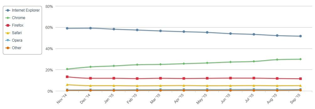 على حساب iOS حصة أندرويد السوقية تصل إلى 5354