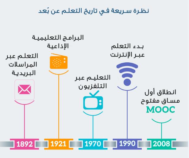 تاريخ التعلم عن بعد